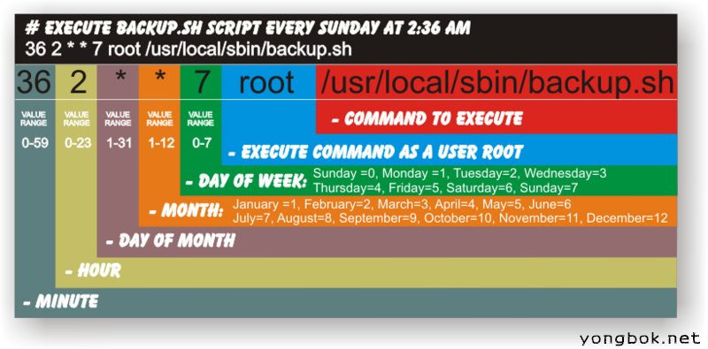cron schedule a command format – yongbok blog