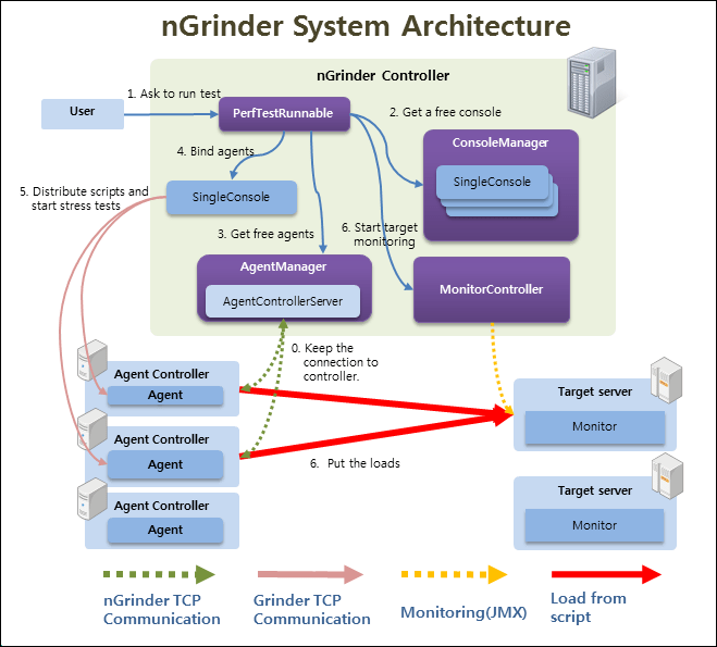 nGrinder-Architecture