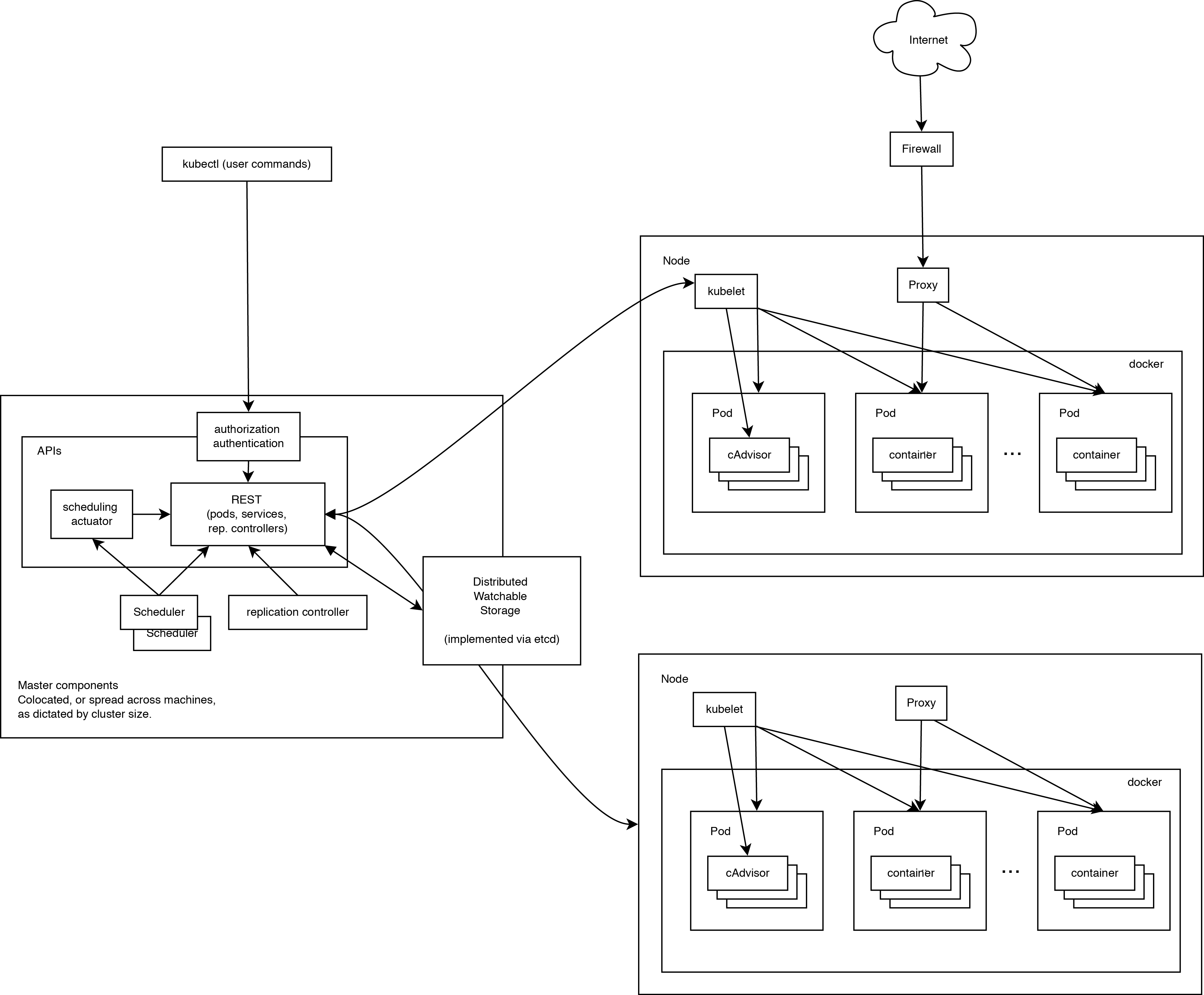 Google kubernetes container cluster manager yongbok blog for Architecture kubernetes