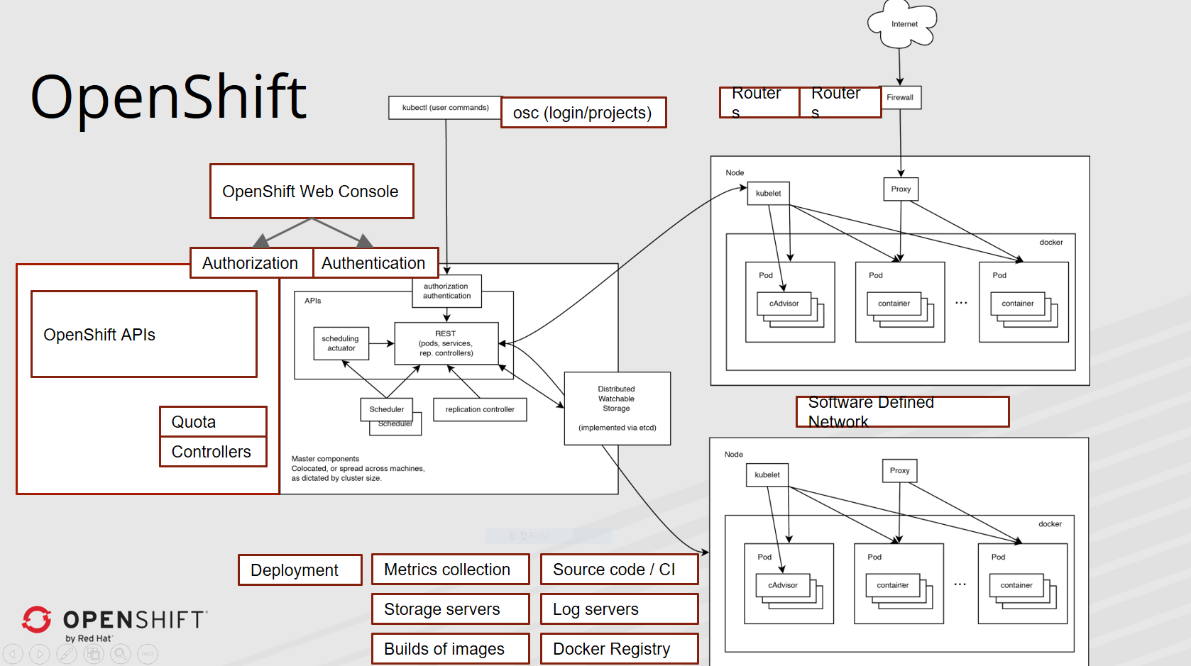 openshift_v3.x_architecture